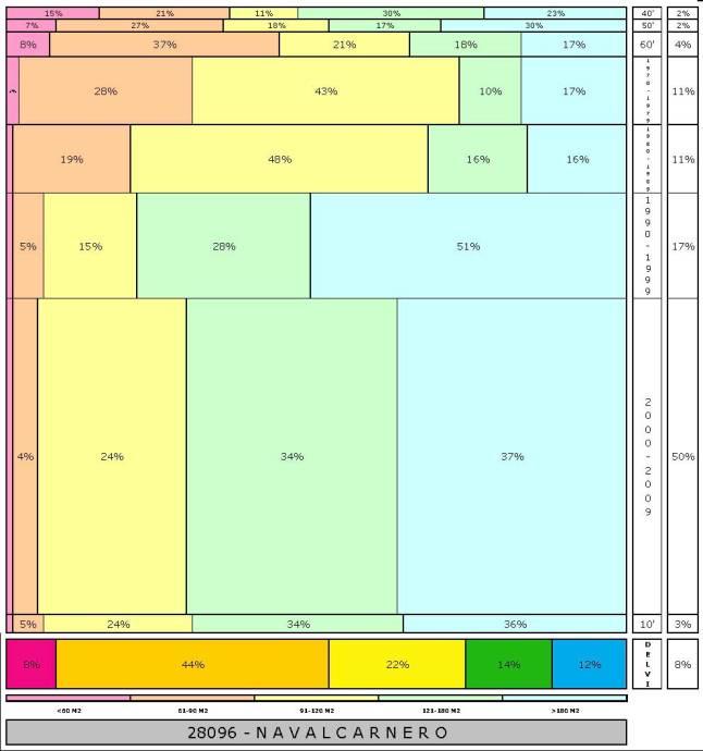 tabla NAVALCARNERO 2.121996e-314dad+tamaño edificacion