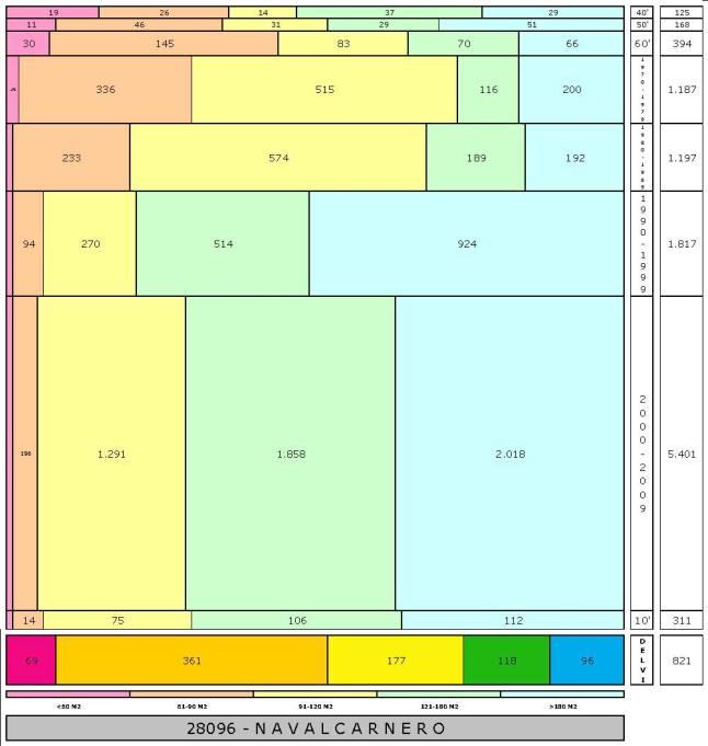 tabla NAVALCARNERO edad+tamaño edificacion