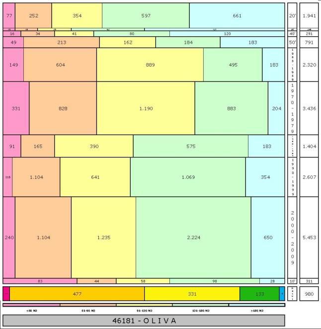 tabla OLIVA edad+tamaño edificacion