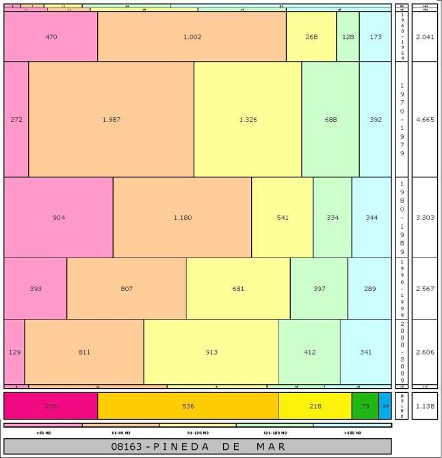 tabla PINEDA DE MAR edad+tamaño edificacion