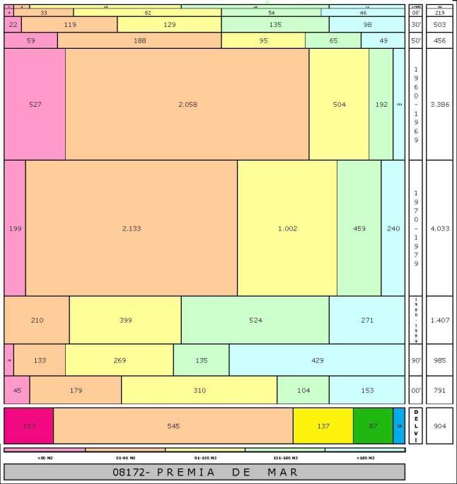 tabla PREMIA DE MAR edad+tamaño edificacion