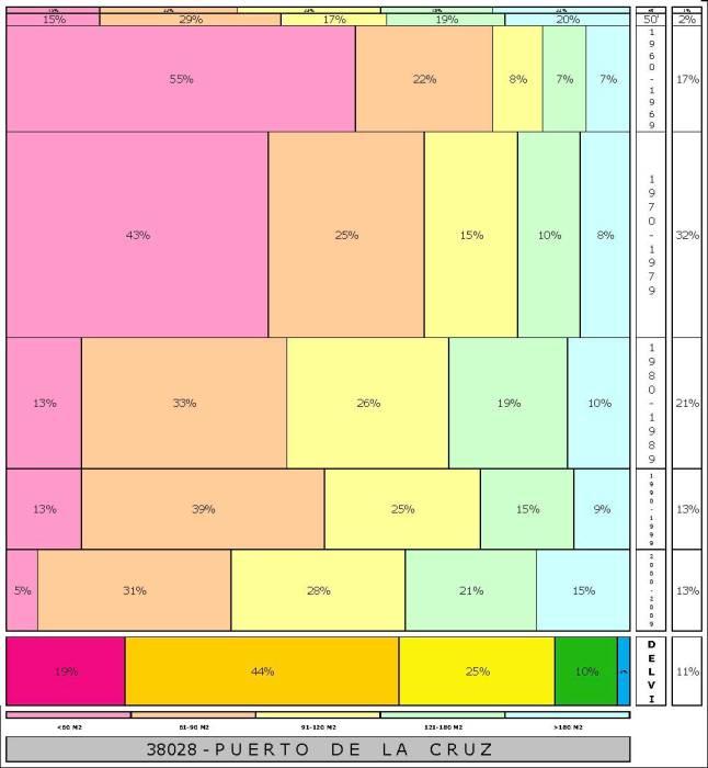 tabla PUERTO DE LA CRUZ 2.121996e-314dad+tamaño edificacion