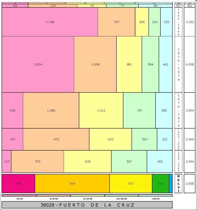 tabla PUERTO DE LA CRUZ edad+tamaño edificacion