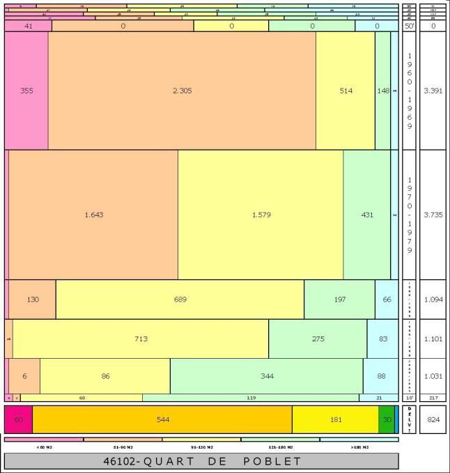 tabla QUART DE POBLET edad+tamaño edificacion