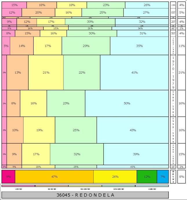 tabla REDONDELA  2.121996e-314dad+tamaño edificacion