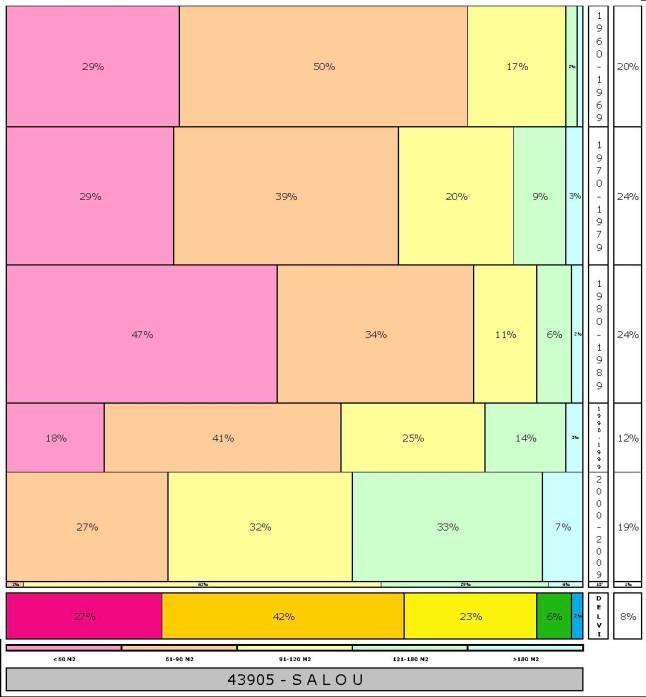 tabla SALOU 2.121996e-314dad+tamaño edificacion