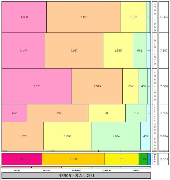 tabla SALOU edad+tamaño edificacion.jpg