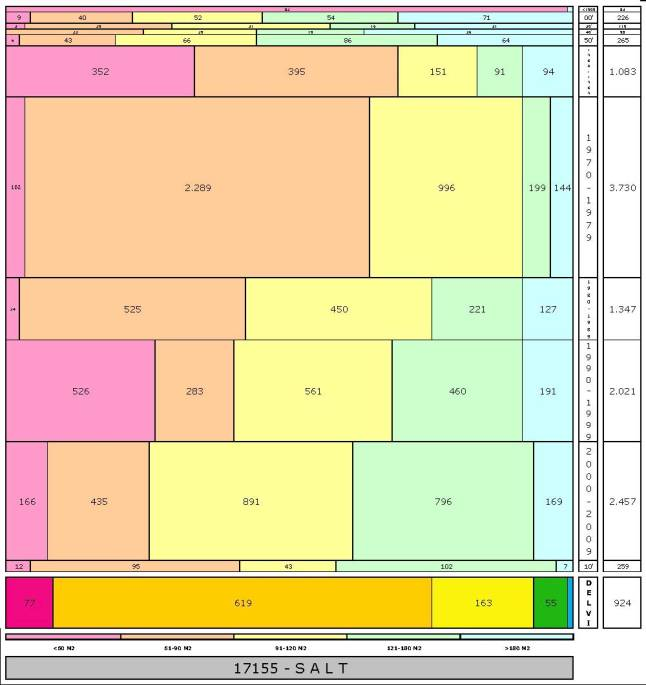 tabla SALT edad+tamaño edificacion