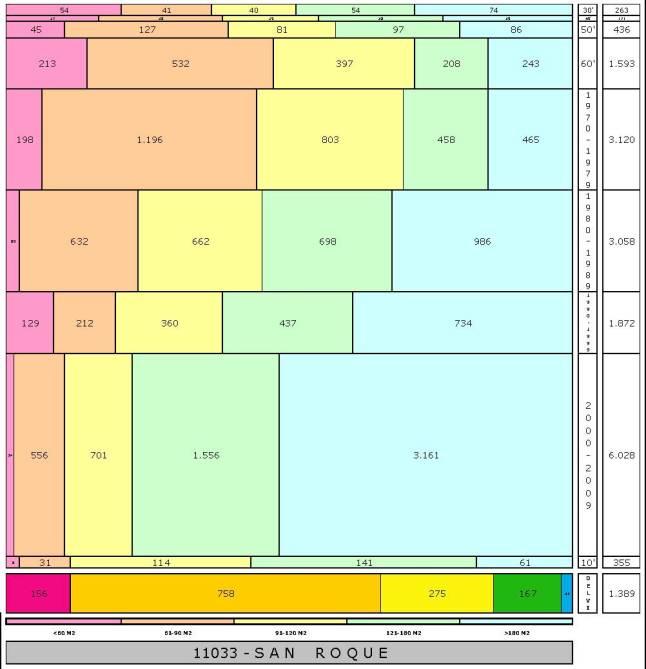 tabla SAN ROQUE edad+tamaño edificacion