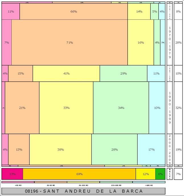 tabla SANT ANDREU DE LA BARCA 2.121996e-314dad+tamaño edificacion