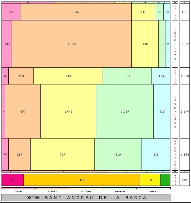 tabla SANT ANDREU DE LA BARCA edad+tamaño edificacion