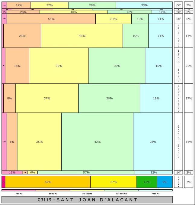 tabla SANT JOAN D'ALACANT 2.121996e-314dad+tamaño edificacion
