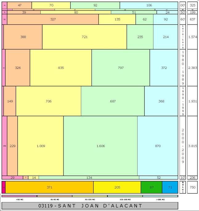 tabla SANT JOAN D'ALACANT edad+tamaño edificacion