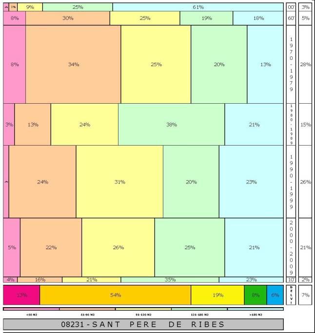 tabla SANT PERE DE RIBES 2.121996e-314dad+tamaño edificacion