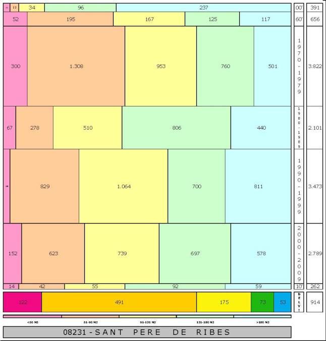 tabla SANT PERE DE RIBES edad+tamaño edificacion