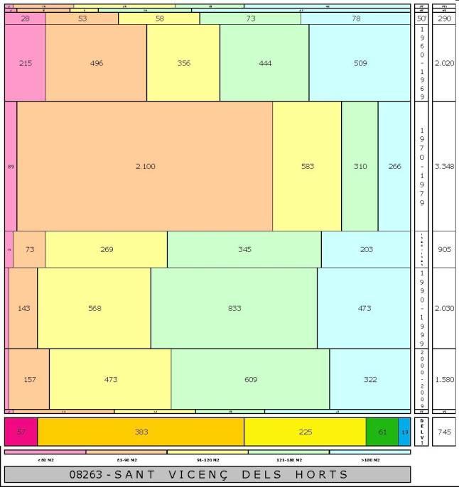 tabla SANT VICENÇ DELS HORTS edad+tamaño edificacion