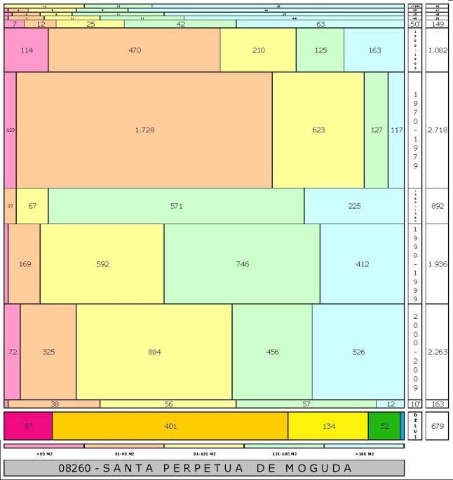 tabla SANTA PERPETUA DE MOGUDA edad+tamaño edificacion