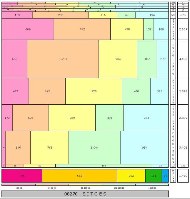 tabla SITGES edad+tamaño edificacion