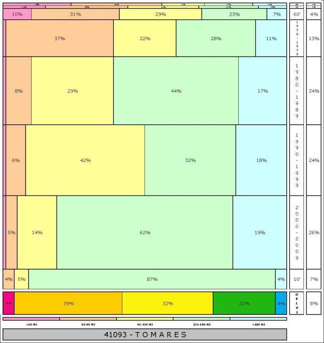 tabla TOMARES 2.121996e-314dad+tamaño edificacion