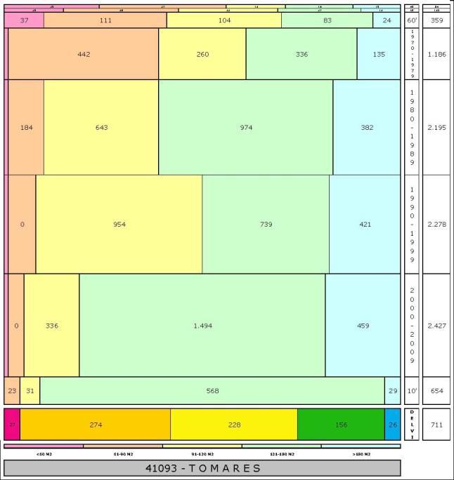 tabla TOMARES edad+tamaño edificacion