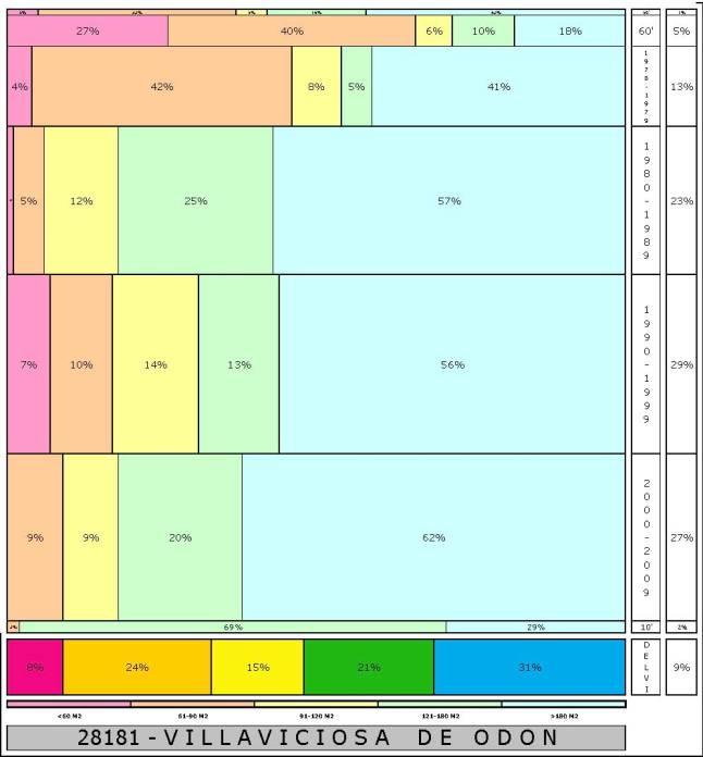 tabla VILLAVICIOSA DE ODON  2.121996e-314dad+tamaño edificacion