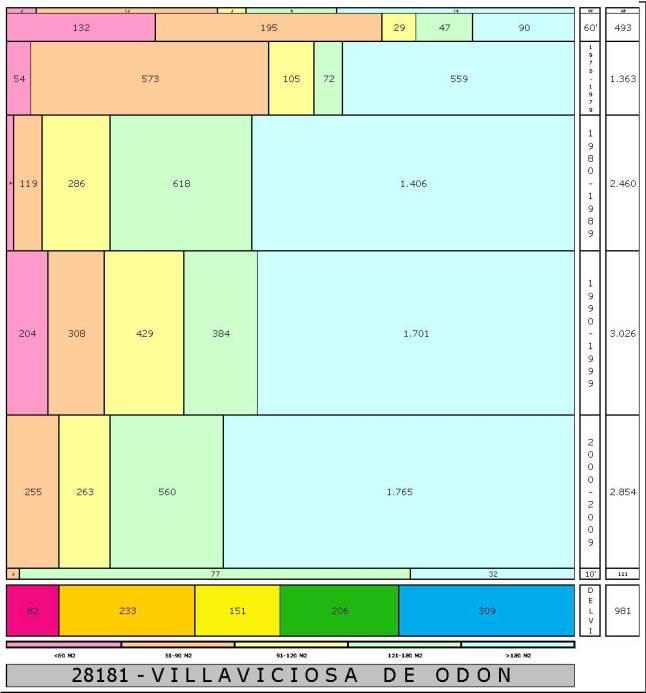 tabla VILLAVICIOSA DE ODON edad+tamaño edificacion