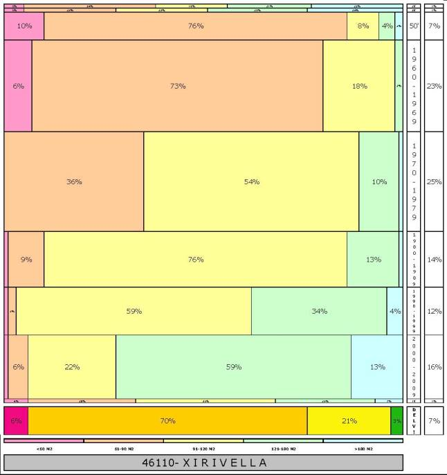 tabla XIRIVELLA  2.121996e-314dad+tamaño edificacion