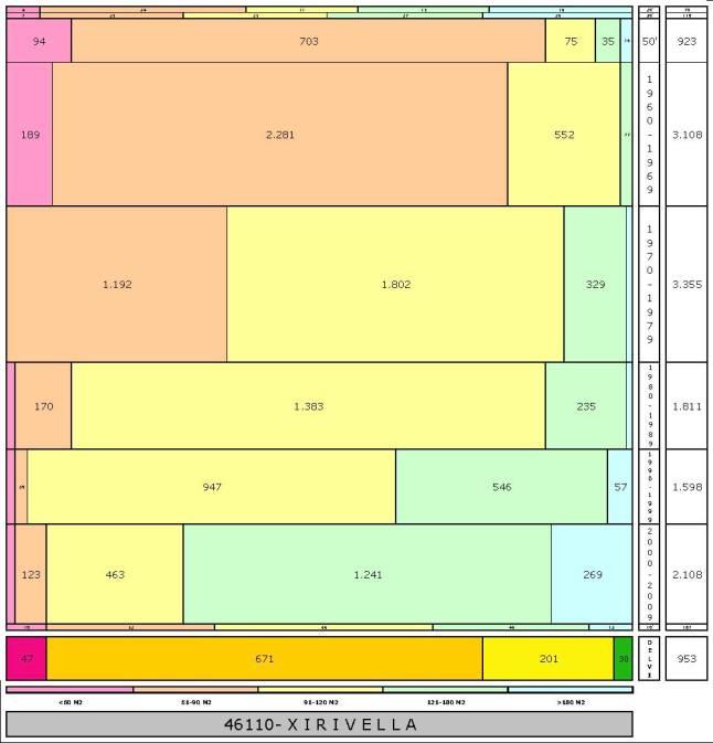 tabla XIRIVELLA edad+tamaño edificacion