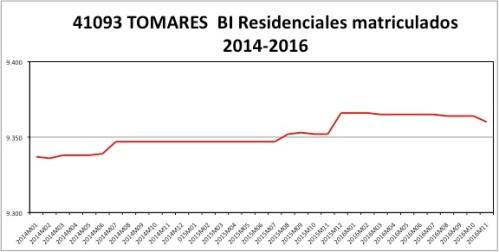 tomares-catastro-2014-2016