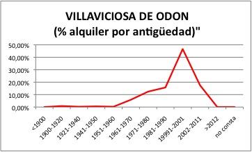 VILLAVICIOSA DE ODON ALQUILER