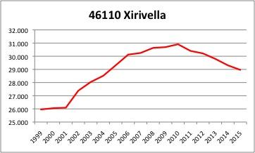 Xirivella INE