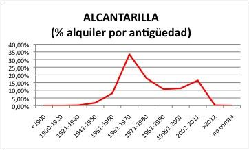 ALCANTARILLA ALQUILER.jpg