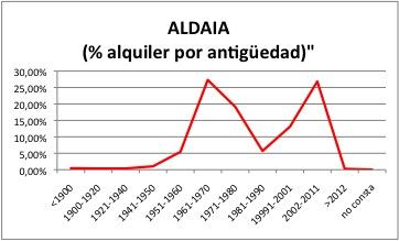ALDAIA ALQUILER