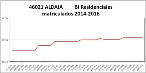aldaia-catastro-2014-2016