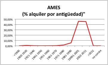 AMES ALQUILER