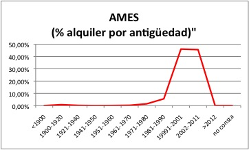 AMES ALQUILER