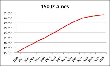 Ames INE
