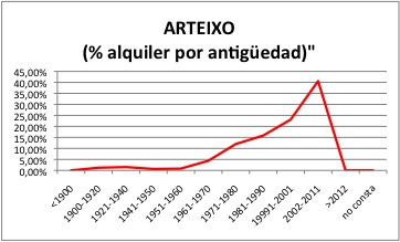 ARTEIXO ALQUILER