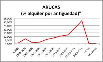 ARUCAS ALQUILER