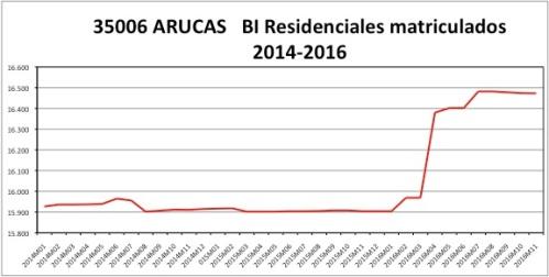 arucas-catastro-2014-2016