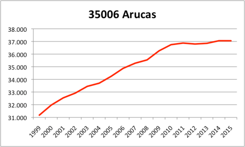 ARUCAS INE.png