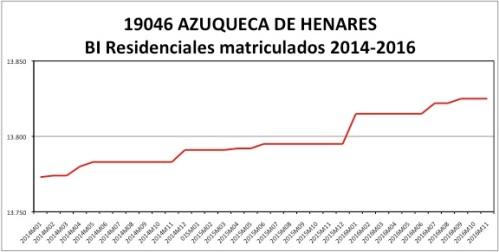 azuqueca-catastro-2014-2016