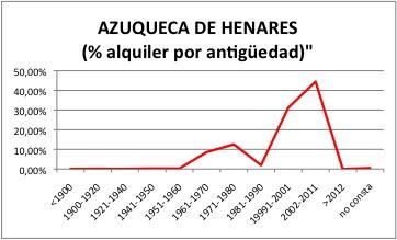 AZUQUECA DE HENARES ALQUILER