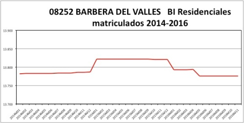 barbera-del-valles-catastro-2014-2016