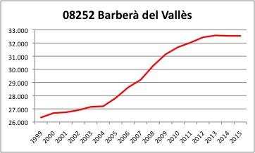Barbera del Valles INE