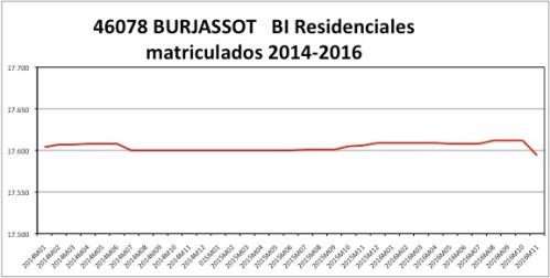 burjassot-catastro-2014-2016