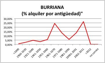 BURRIANA ALQUILER