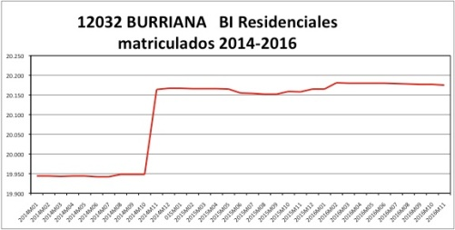 burriana-catastro-2014-2016