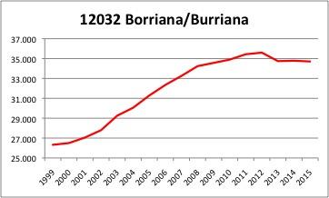 Burriana INE