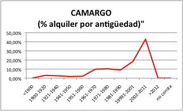 CAMARGO ALQUILER